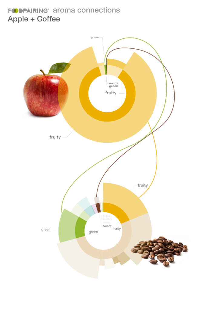 apple and coffee pairings