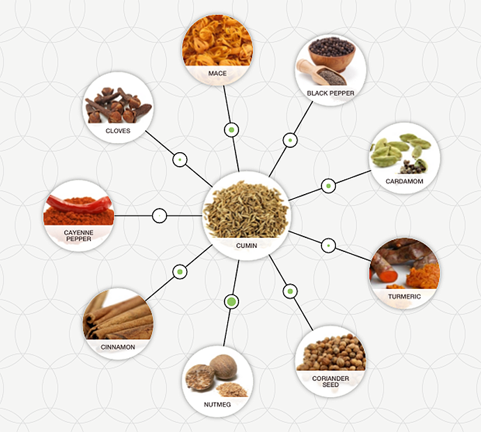http://blog-assets.foodpairing.com/2015/11/Ras-el-Hanout-Aroma-Wheel.png
