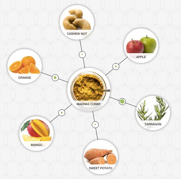 http://blog-assets.foodpairing.com/2016/01/Madras-curry.jpg