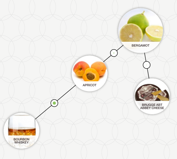 http://blog-assets.foodpairing.com/2016/02/Bergamot-apricot-bourbon.png