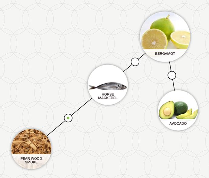 mackerel foodpairing bergamot pairings aroma flavour inspiration tool