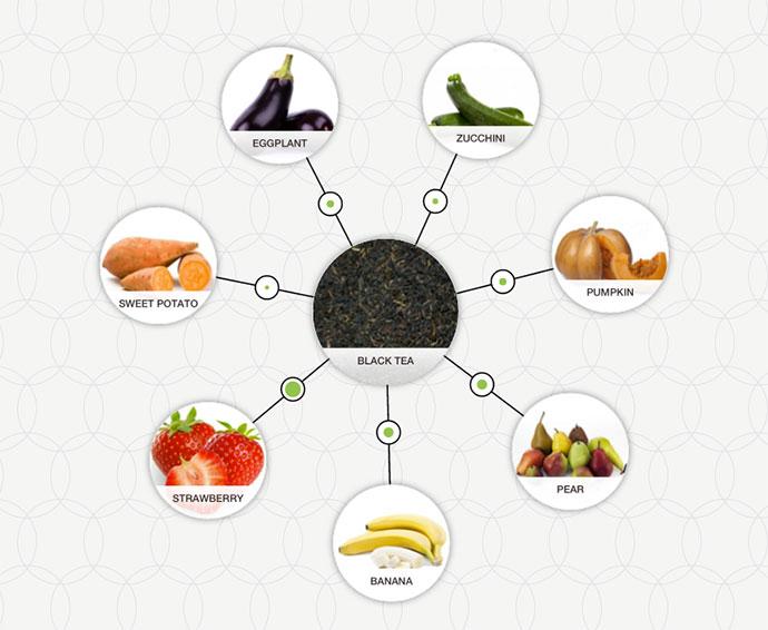 http://blog-assets.foodpairing.com/2016/03/Black-Tea-pairing.jpg