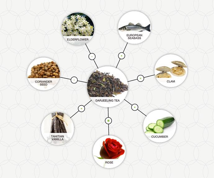 http://blog-assets.foodpairing.com/2016/03/Darjeeling-Tea-pairing.jpg