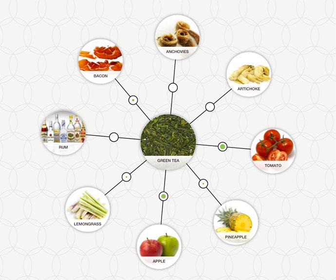 http://blog-assets.foodpairing.com/2016/03/Green-Tea-pairing.jpg