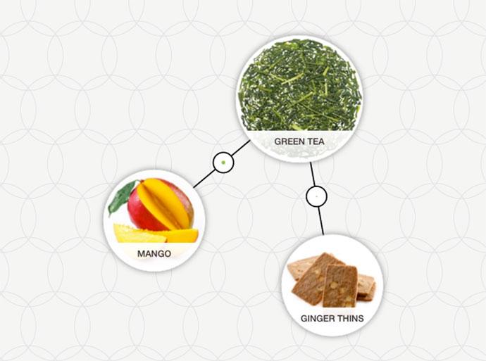 http://blog-assets.foodpairing.com/2016/03/Matcha-pairing.jpg