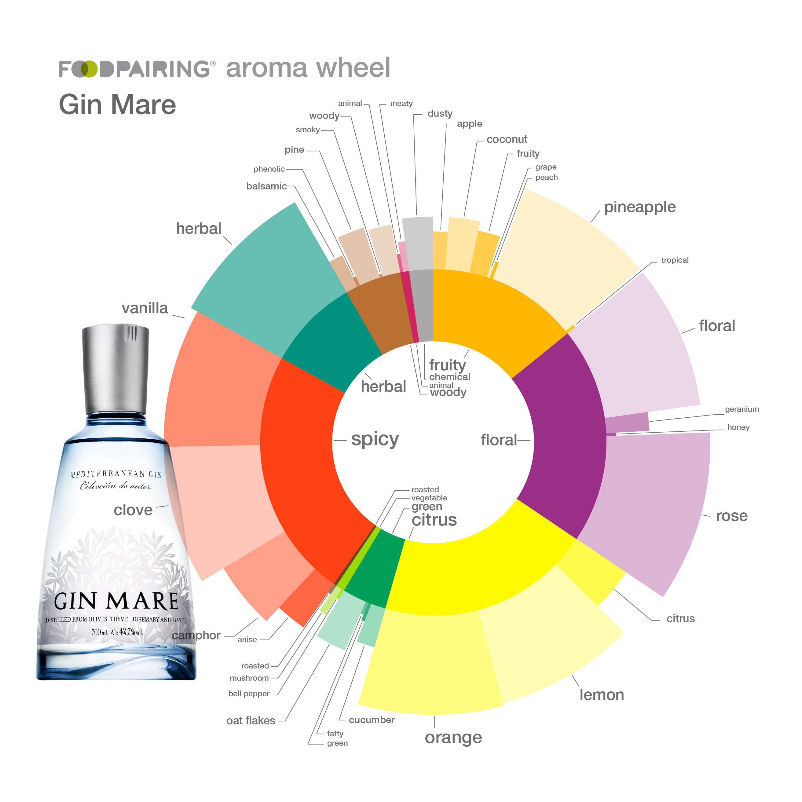 Aromatic Analysis: Gin Mare