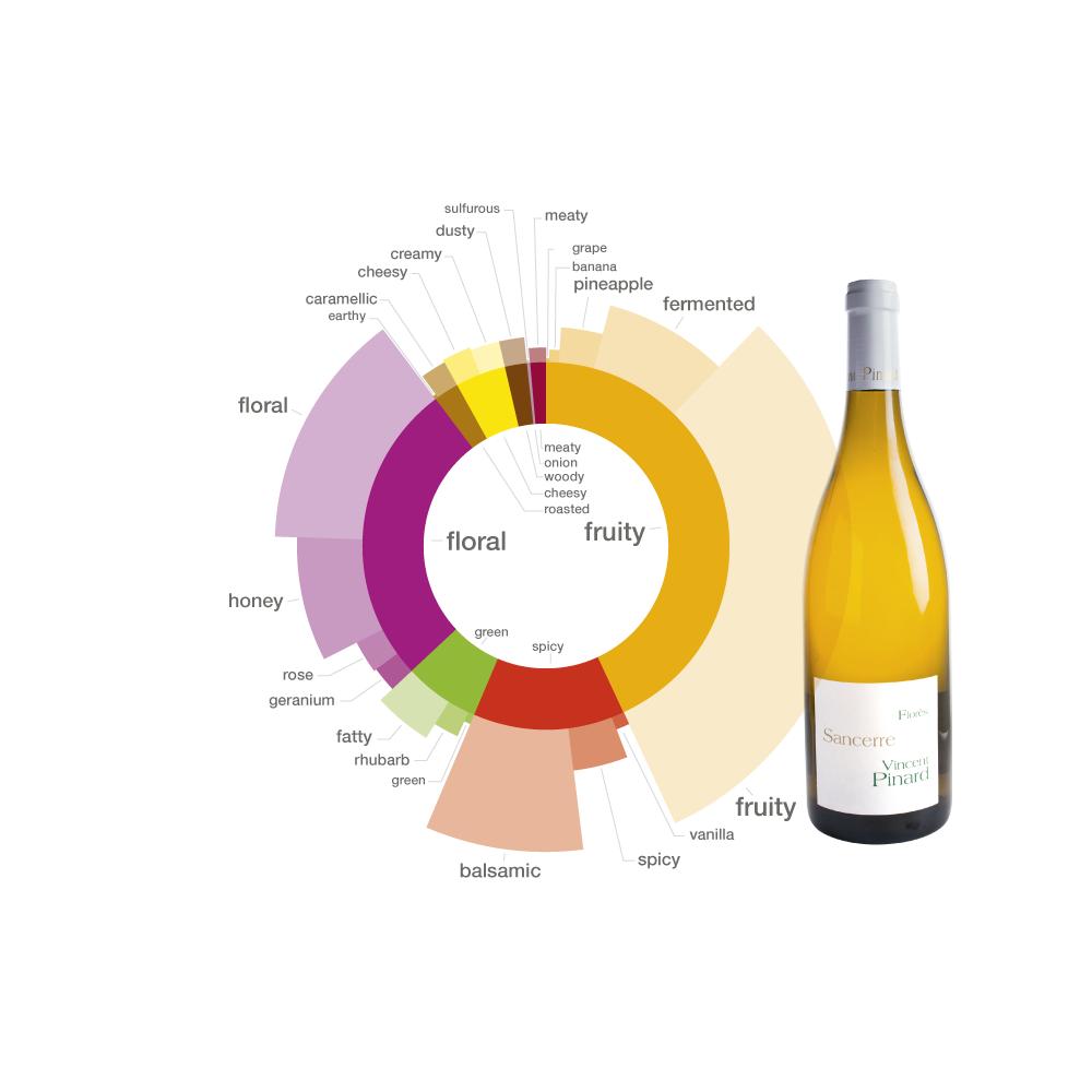 http://blog-assets.foodpairing.com/2016/04/Sancerre-Aroma-Wheel.png