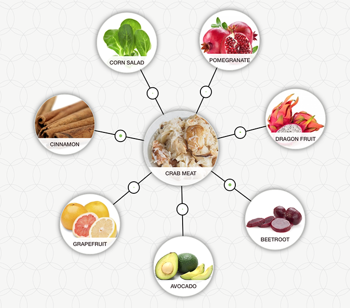 http://blog-assets.foodpairing.com/2016/05/Crab-Salad-aroma-tree.png