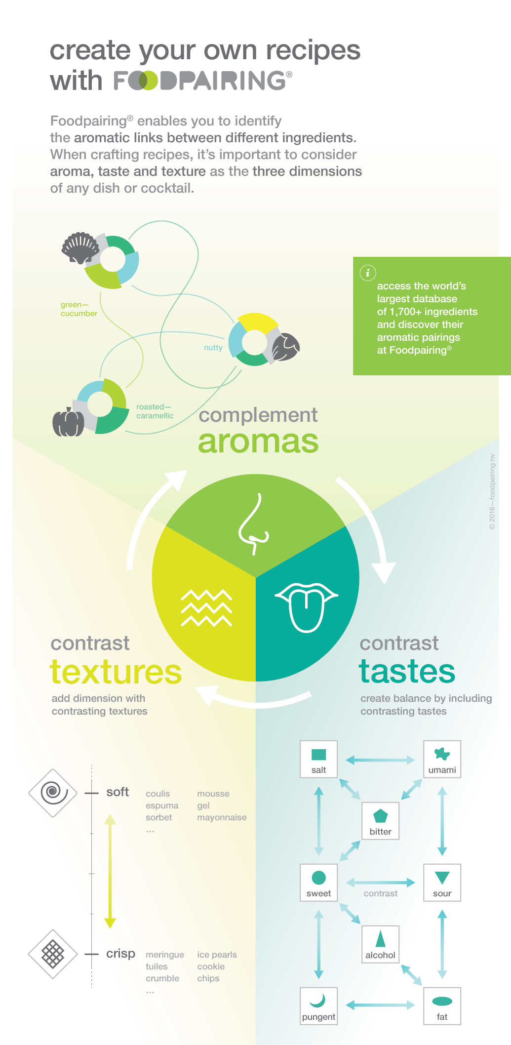 the 3 dimensions of creating a dish—Foodpairing