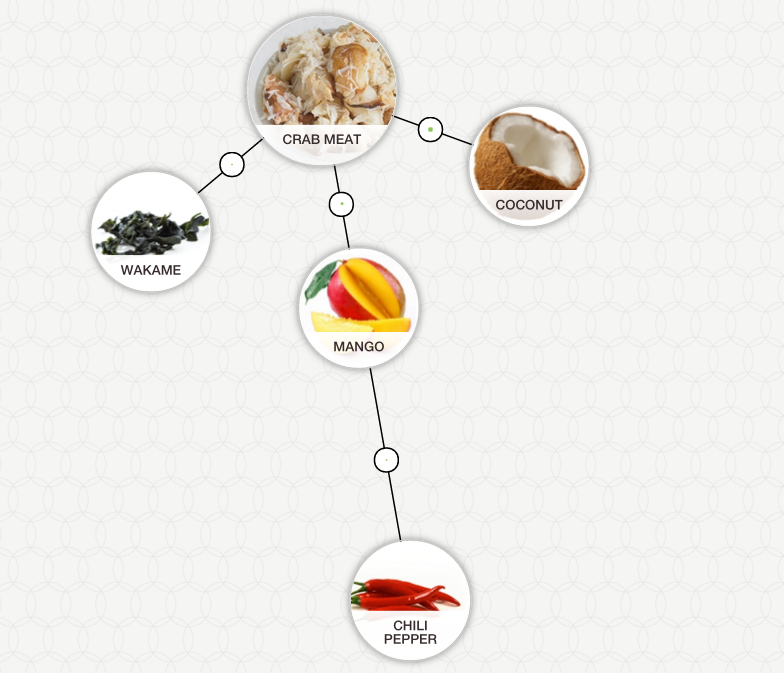 get creative with crab meat and make foodpairing combinations with mango chili and wakame