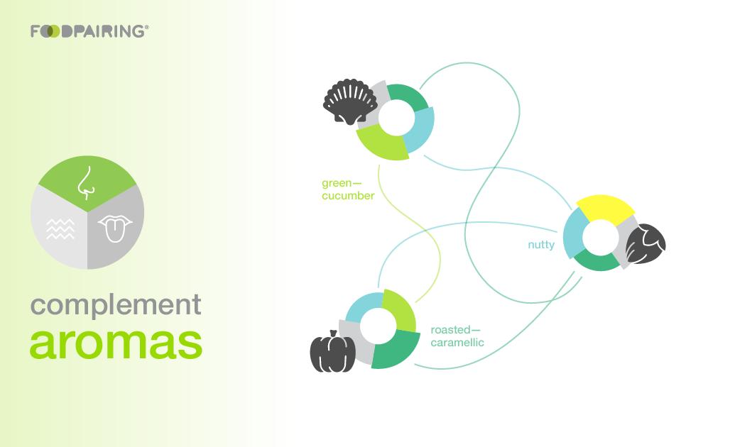 complement aromas—Foodpairing