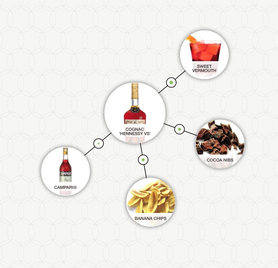 http://blog-assets.foodpairing.com/2016/06/Chocolate-Banana-Negroni-aroma-tree.png