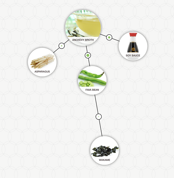 http://blog-assets.foodpairing.com/2016/06/Korean-Anchovy-Stock-aroma-tree.png