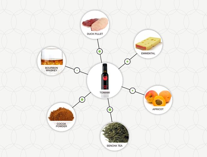 http://blog-assets.foodpairing.com/2016/06/Tomami-Tree.png