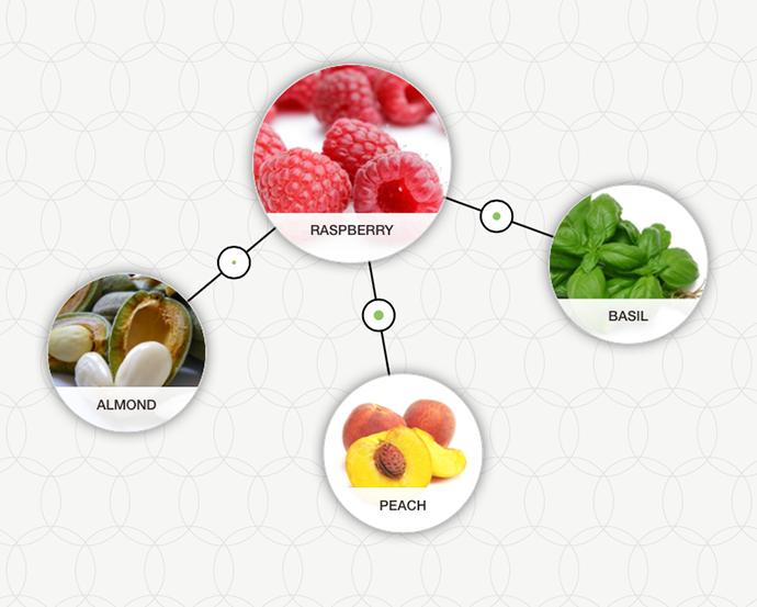 http://blog-assets.foodpairing.com/2016/07/FP-Raspberry-Almond-aroma-wheel.png