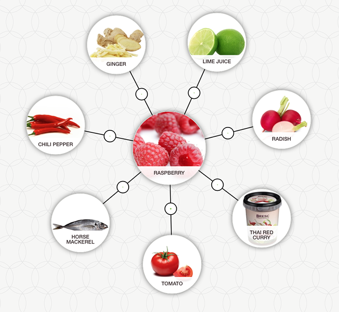 http://blog-assets.foodpairing.com/2016/07/FP-Raspberry-Mackerel-aroma-tree.png