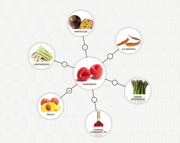 http://blog-assets.foodpairing.com/2016/07/FP-Raspberry-ingredient-tree.png