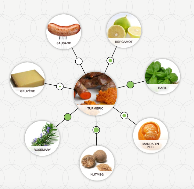 foodpairing tool combinations