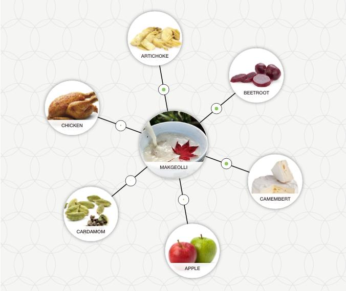 http://blog-assets.foodpairing.com/2016/09/Makgeolli-Aroma-Tree.png