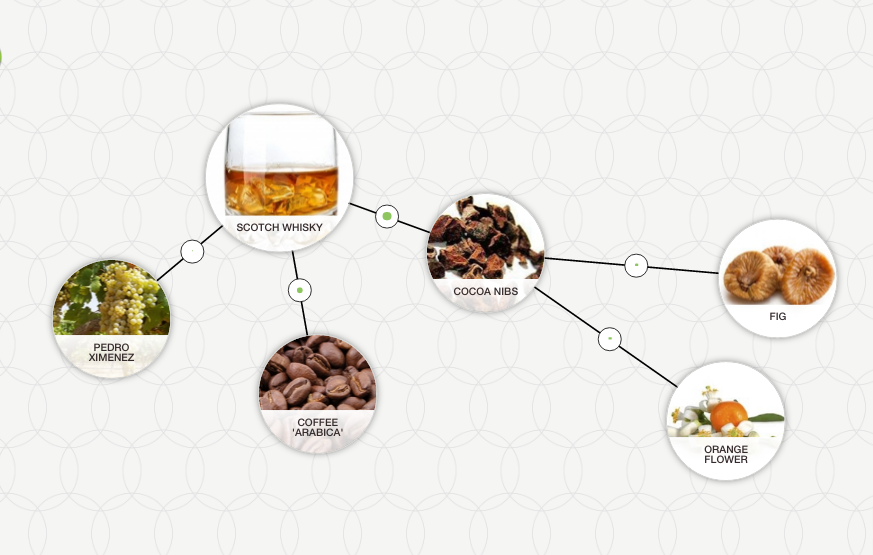 food pairing inspire tool for scotch whiskey coffee fig and orange
