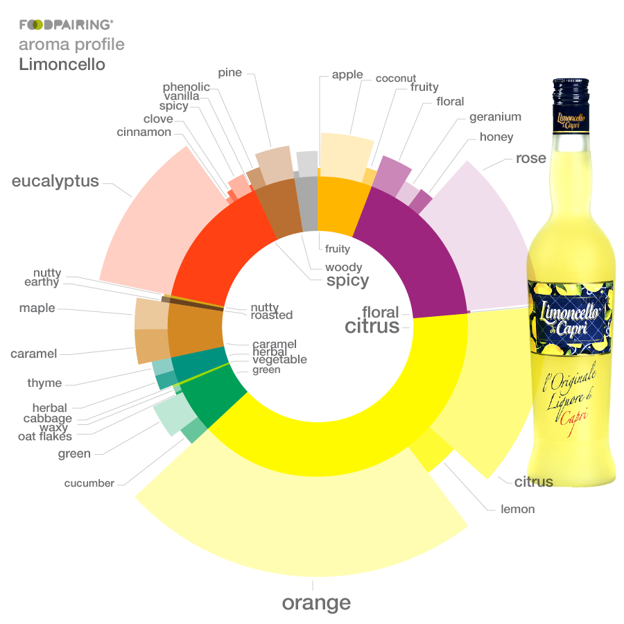 http://blog-assets.foodpairing.com/2017/02/limoncello-post-embed-x4.png