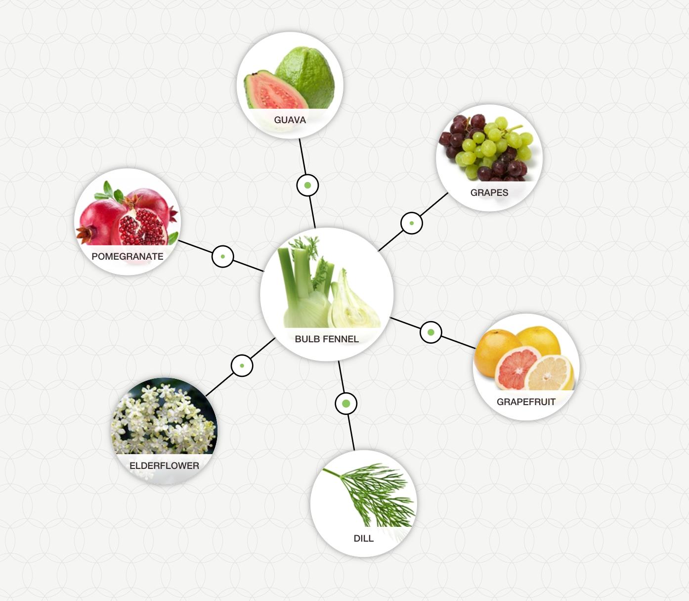 http://blog-assets.foodpairing.com/2017/05/Screen-Shot-2017-05-15-at-13.34.42.png