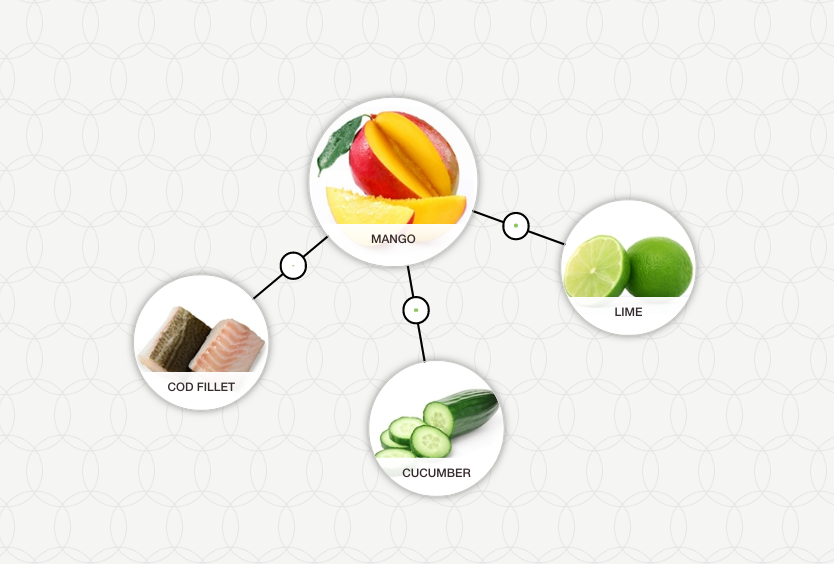 https://blog-assets.foodpairing.com/2017/08/Mango-Aroma-Tree.png