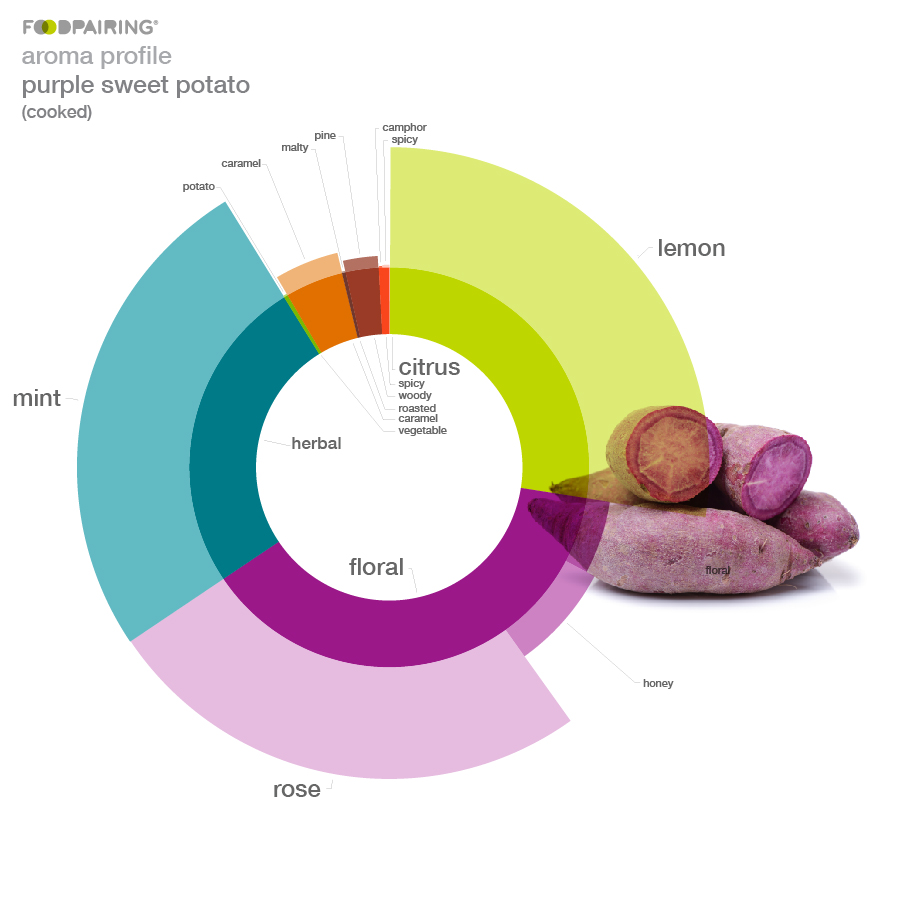 https://blog-assets.foodpairing.com/2017/10/aroma-photo_purple-sweet-potato-02.jpg