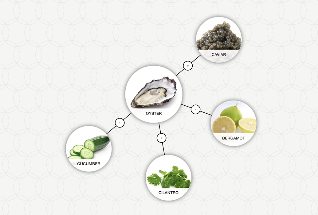 https://blog-assets.foodpairing.com/2017/12/Daikon-Oyster-Tree1.png