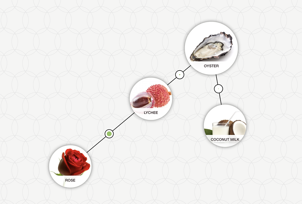 https://blog-assets.foodpairing.com/2017/12/Oyster-Lychee-Tree.png