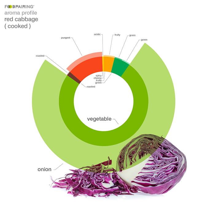 [INSERT: AROMA WHEEL FOR COOKED RED CABBAGE]